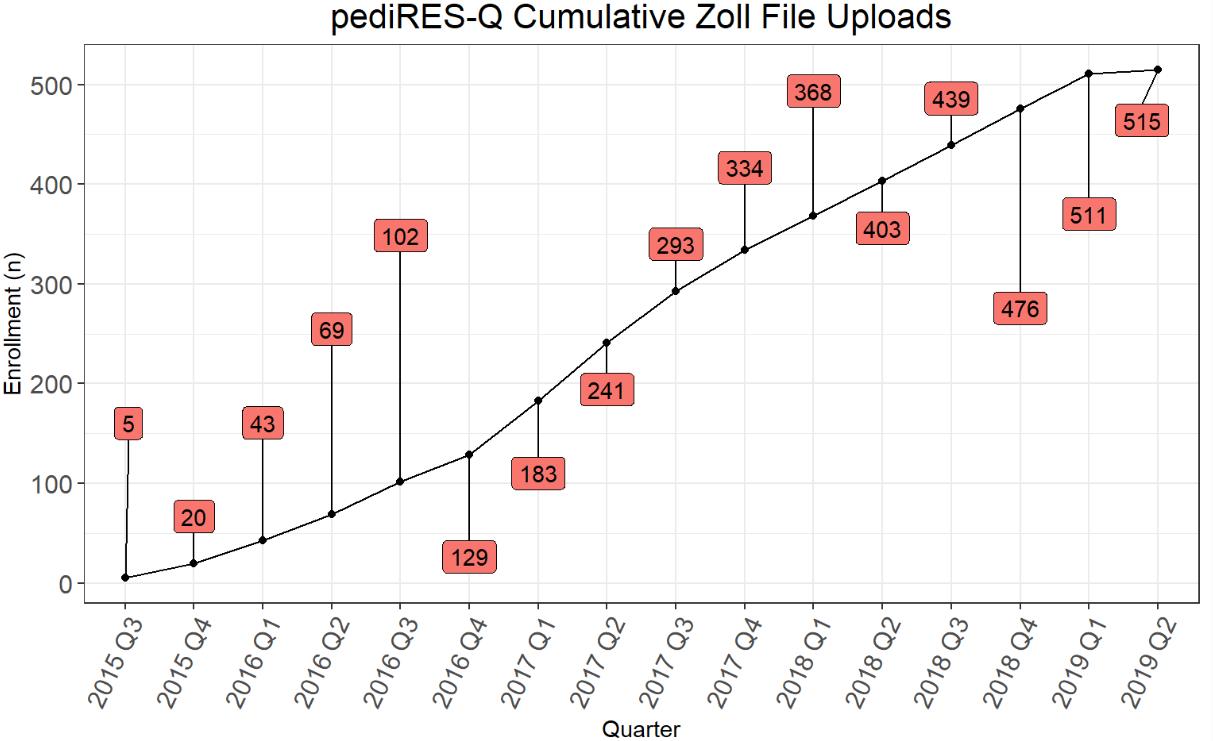 Zoll Cumulative Uploads