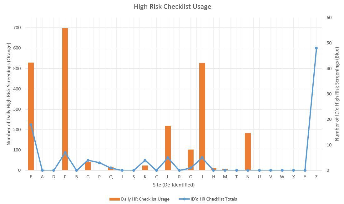 High Risk Checklist Usage and ID