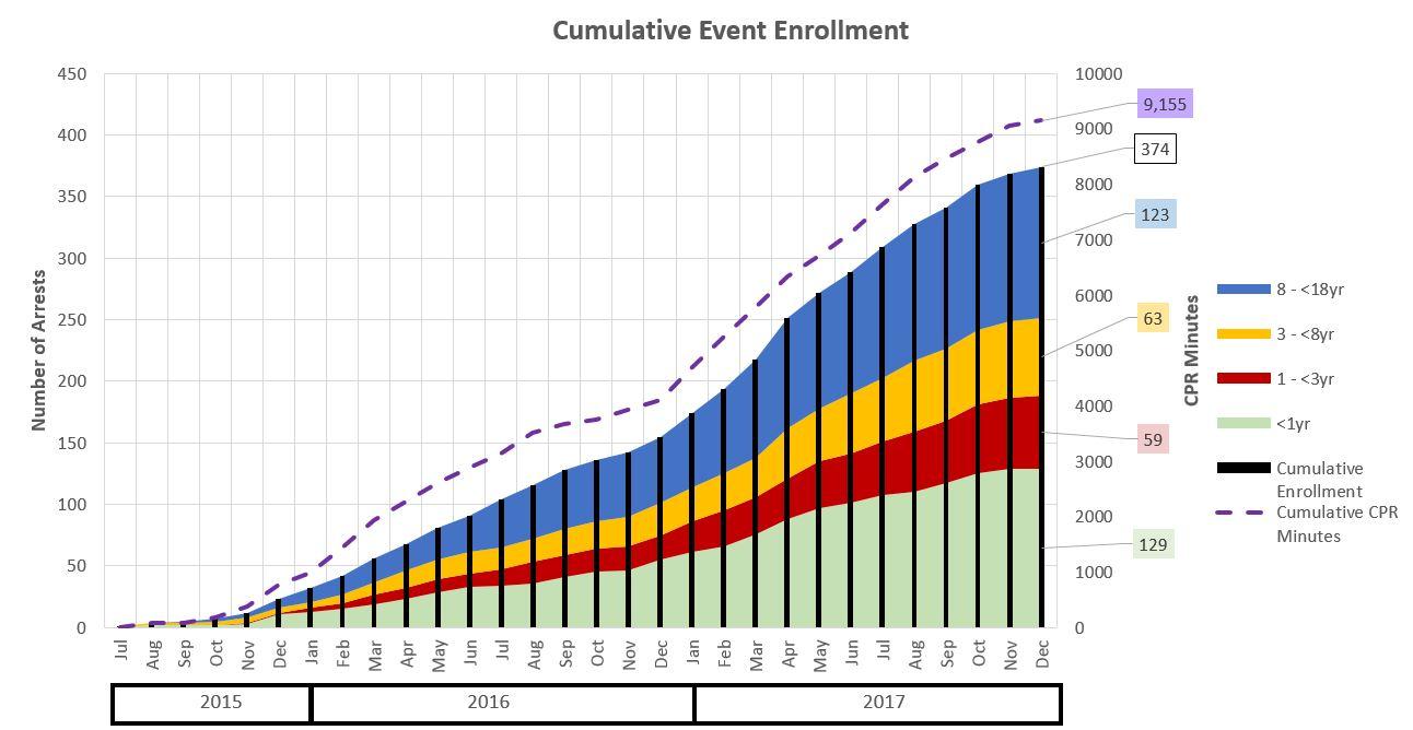 Cumulative_Event_Enrollment
