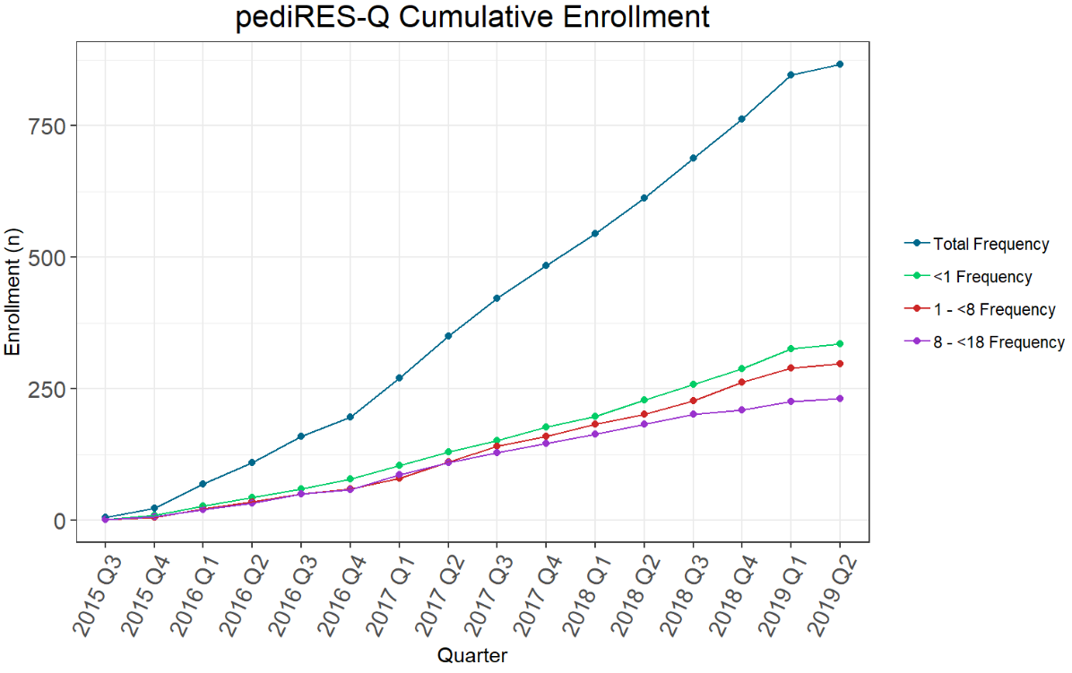 Cumulative Enrollment