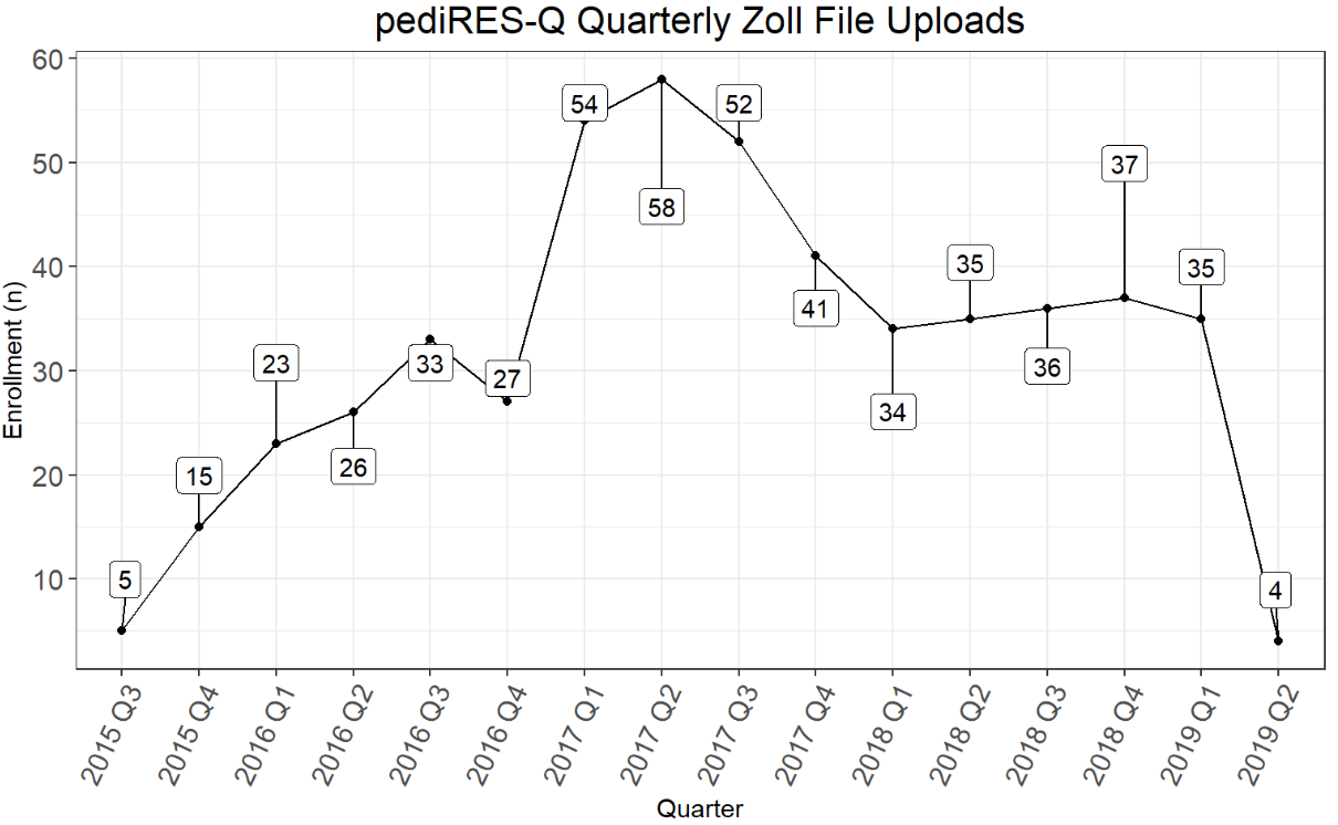 Zoll Quarterly Uploads