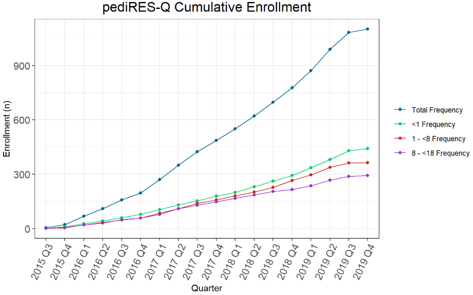 Cumulative Enrollment November 2019