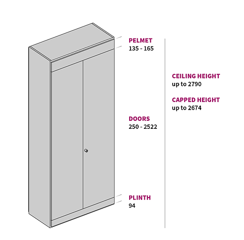 A rendering of a 2-door width storagewall unit. There is information to the side of the unit about door heights, stating that the smallest door possible is 250mm tall, and the tallest door is 2522mm tall. There is also information about the heights of pelmets, with 135mm being the smallest and 165mm being the biggest. And finally information that the tallest storagewall units can be is 2790mm up to the ceiling, and 2674mm if they are going to be capped underneath the ceiling.
