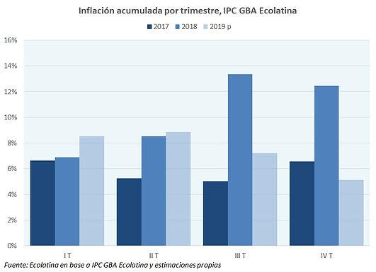 La inflación superaría el 30% en 2019
