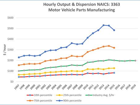 How Large Is The Difference in Productivity Within Each Industry?