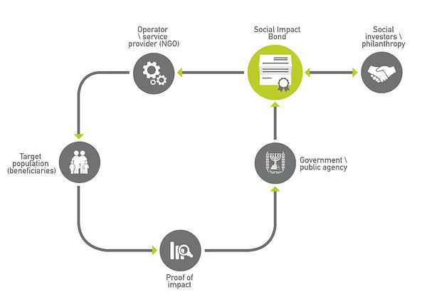 social impact bonds model