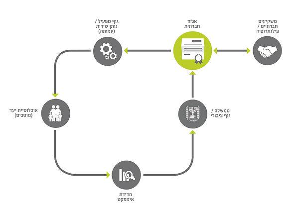 """מודל אג""""ח חברתית"""