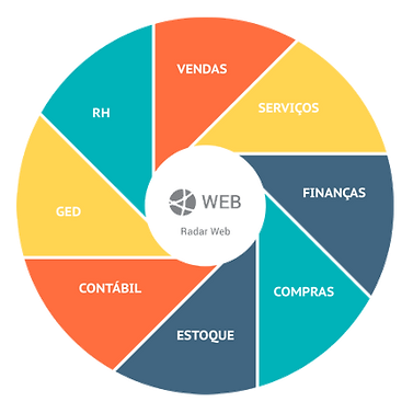 Funcionalidades do Radar WEB Infoarte Sistemas