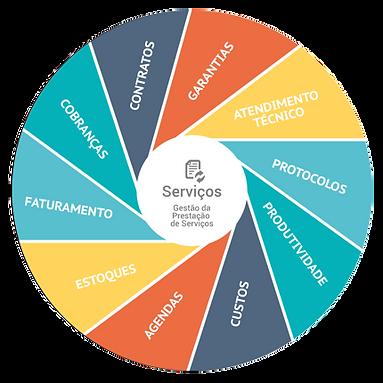 Funcionalidades do Módulo Gestão de Serviços da Infoarte