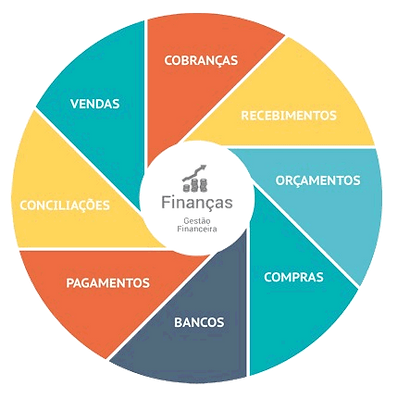 Módulo Financeiro do ERP Infoarte Sistemas