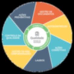 Módulo qualidade do ERP da Infoarte Sistemas