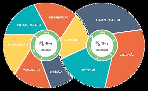 NF-e Online - Gestão de Notas Fiscais Eletrônicas Infoarte Sistemas