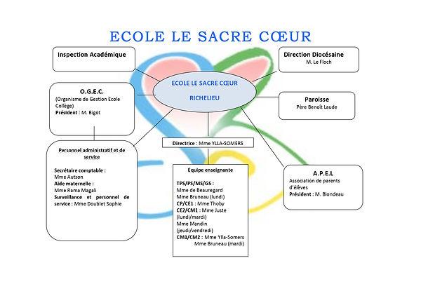 organigramme_ECOLE_LE_SACRE_COEUR_année