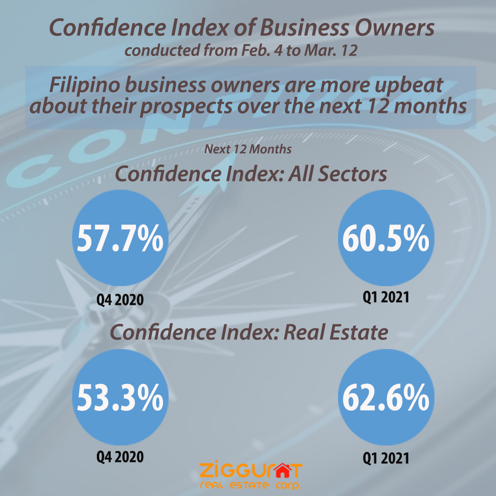PH Business Owners More Confident for 2021