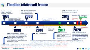 Dates clef du télétravail en France