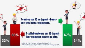 7 cadres sur 10 se jugent « bons managers », mais ...