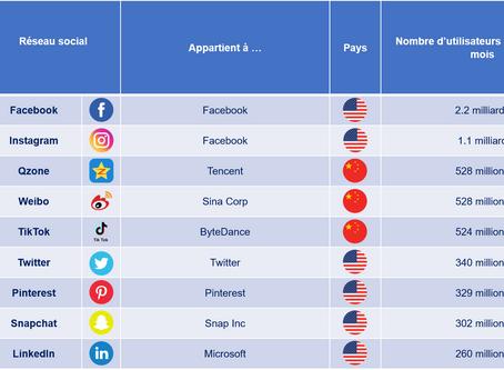 Les réseaux sociaux : grandeur et décadence