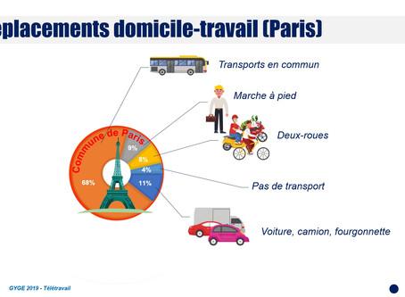 Moyens de Déplacements domicile-travail : Paris champion de France ?