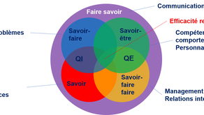 Leaders, Managers... Les savoirs