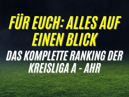 Regio-Ranking: Die komplette Liste im Überblick🔥