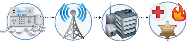 How wireless alarm monitoring works.