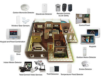 Every house is different, we will design a custom alarm system for your house.