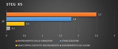 Grafico Caratteristiche_1.png