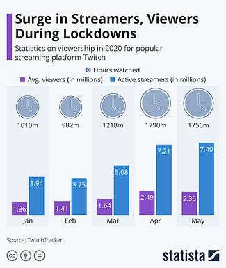 Lockdown Live Streaming Numbers are Huge