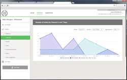 Real Time Graph Reports