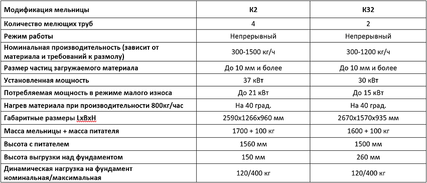 Характеристики мельницы сверхтонкого помола