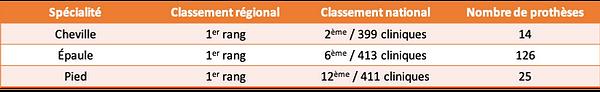Classement Le Point 2020 Clinique du Spo