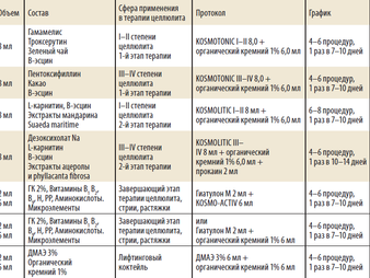 Программа терапии целлюлита(гидролиподистрофии) иборьбыслокальными жировыми отложениями с помощь