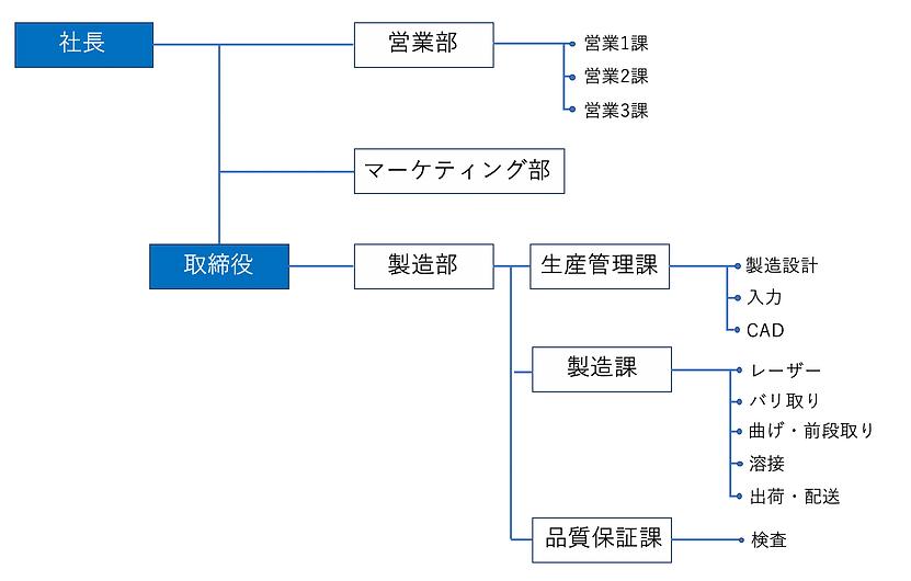 株式会社M.H.M組織図.png