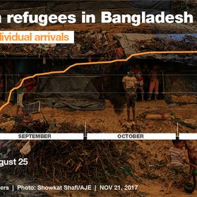Rohingya: il popolo meno voluto al mondo