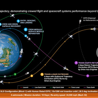 Artemis: tutti i passi del ritorno sulla Luna (Parte I)