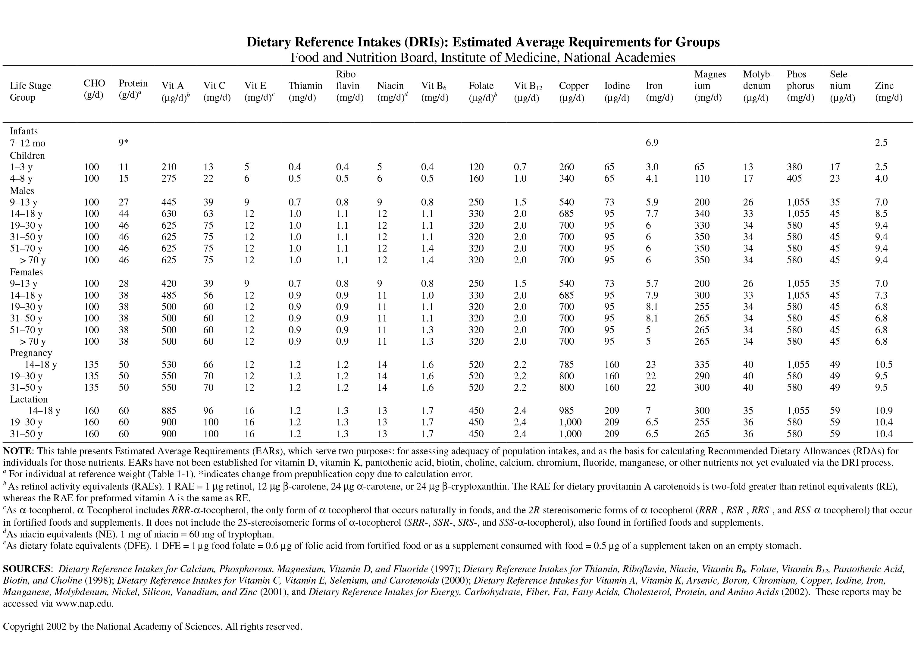 Average Estimado p/ Edad y Sexo