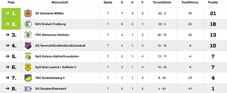 Tabelle Deutzen D-Jugend.png