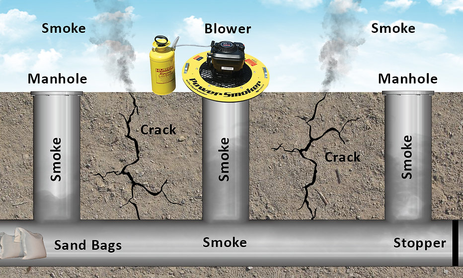how does smoke testing work