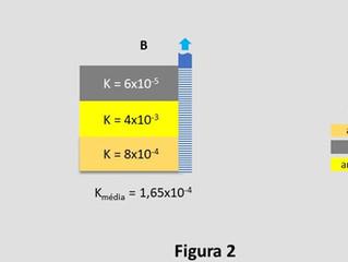 Quão homogêneo pode ser um aquífero?