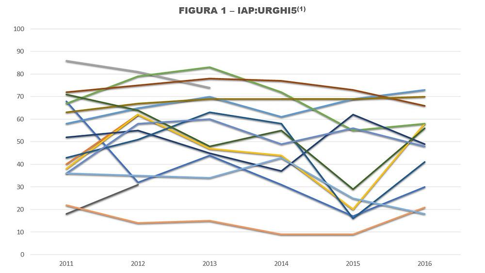 Figura 1 - Gráfico de linhas