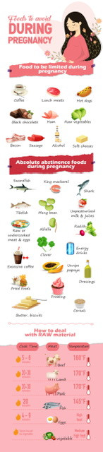 Foods To Stay Away From During Early Pregnancy