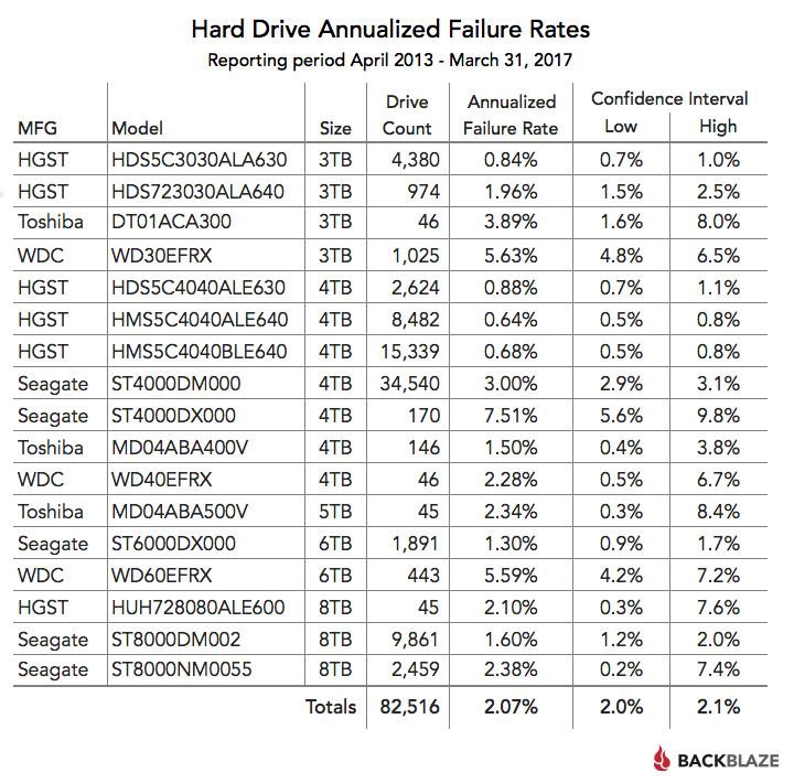 Tỷ lệ hỏng ổ cứng hàng năm, thống kê từ tháng 4/2013 đến ngày 31/3/2017.