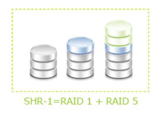 Sơ lược về công nghệ Synology Hybrid RAID (SHR) và RAID truyền thống