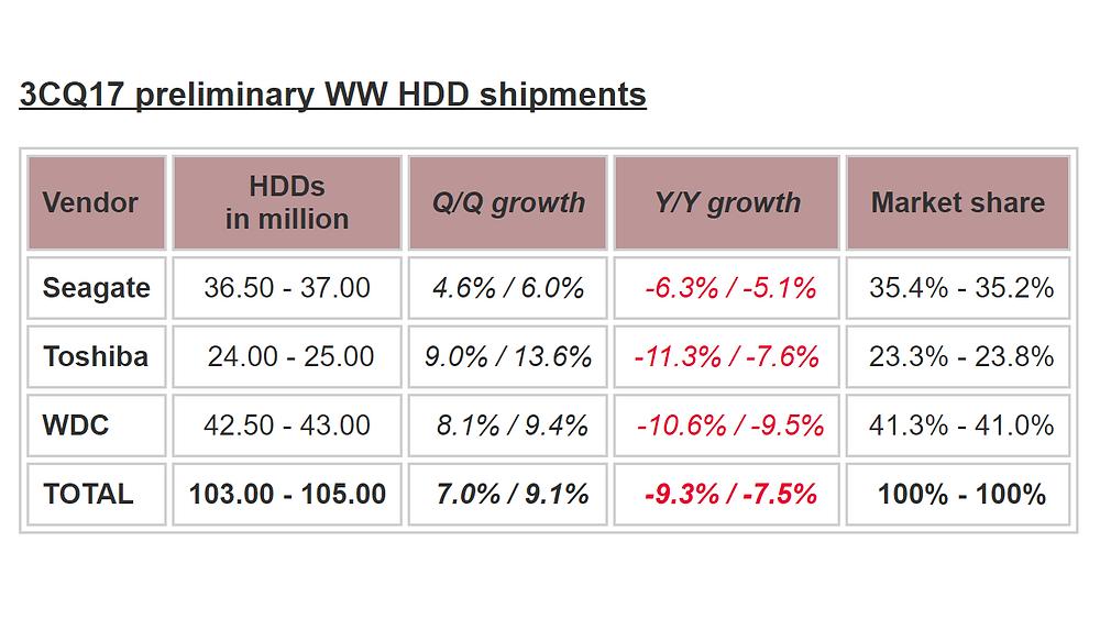 Trendfocus: Số lượng ổ cứng xuất xưởng trong Q3-2017 đạt 103-105 triệu.