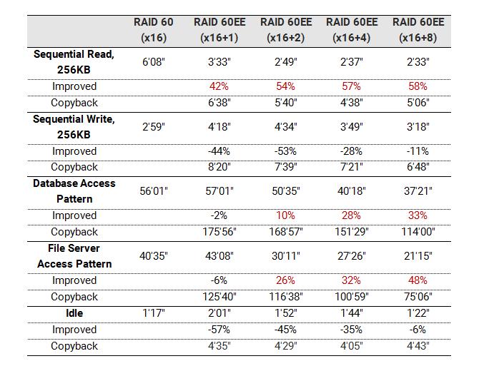 Bảng so sánh thời gian tái tạo và thời gian copyback giữa RAID 60 và RAID 60EE với các kiểu truy cập Vào/Ra khác nhau.