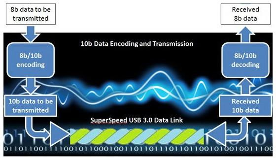 PCIe Gen 3 có cơ chế mã hóa truyền dữ liệu hiệu quả hơn với 128b/132b (overhead 3%) thay vì 8b/10b (overhead 20%) của PCIe Gen 2, giúp tăng tốc độ truyền dữ liệu lên đến 21%.