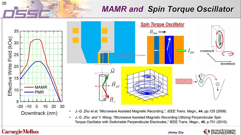 Công nghệ MAMR và bộ dao động mô-men xoắn. Cường độ năng lượng hạt của MAMR lớn hơn so với PMR.