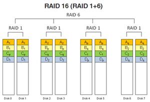 RAID 16 (RAID 1+6).
