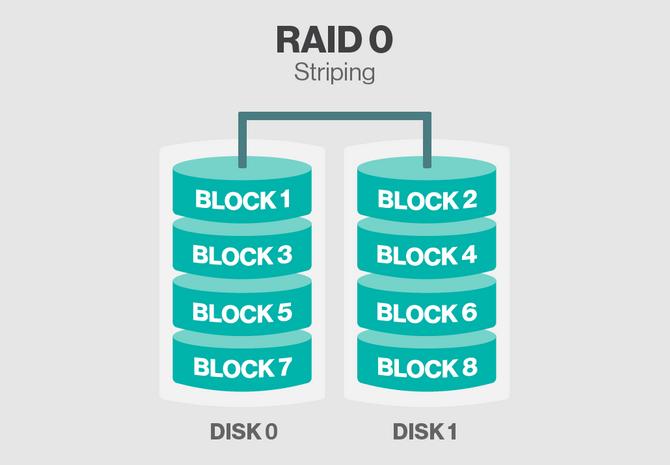 RAID 0.