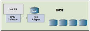 RAID mềm (Software RAID): Cách đơn giản nhất để miêu tả RAID mềm đó là tác vụ RAID chạy trên CPU trong hệ thống máy tính của bạn.
